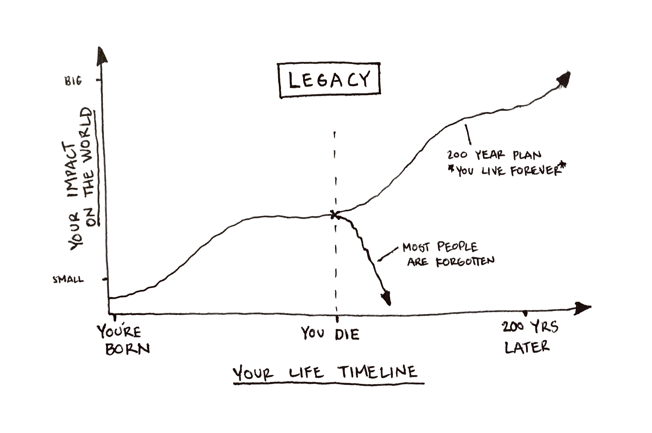 Legacy Graph